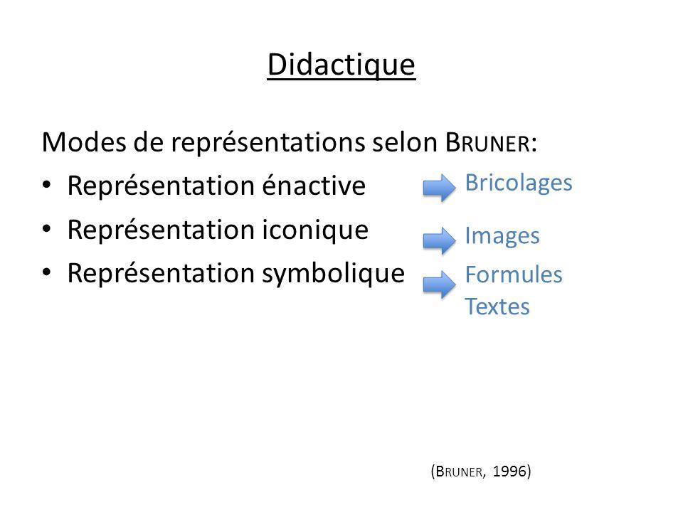 Didactique Modes de représentations selon Bruner: