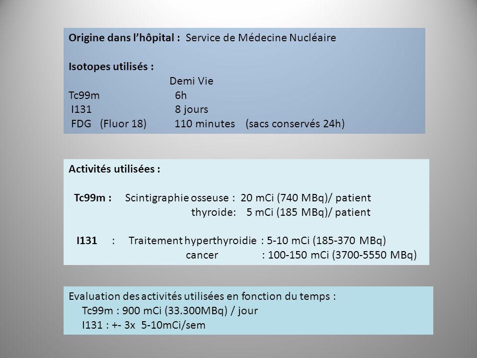Origine dans l'hôpital : Service de Médecine Nucléaire