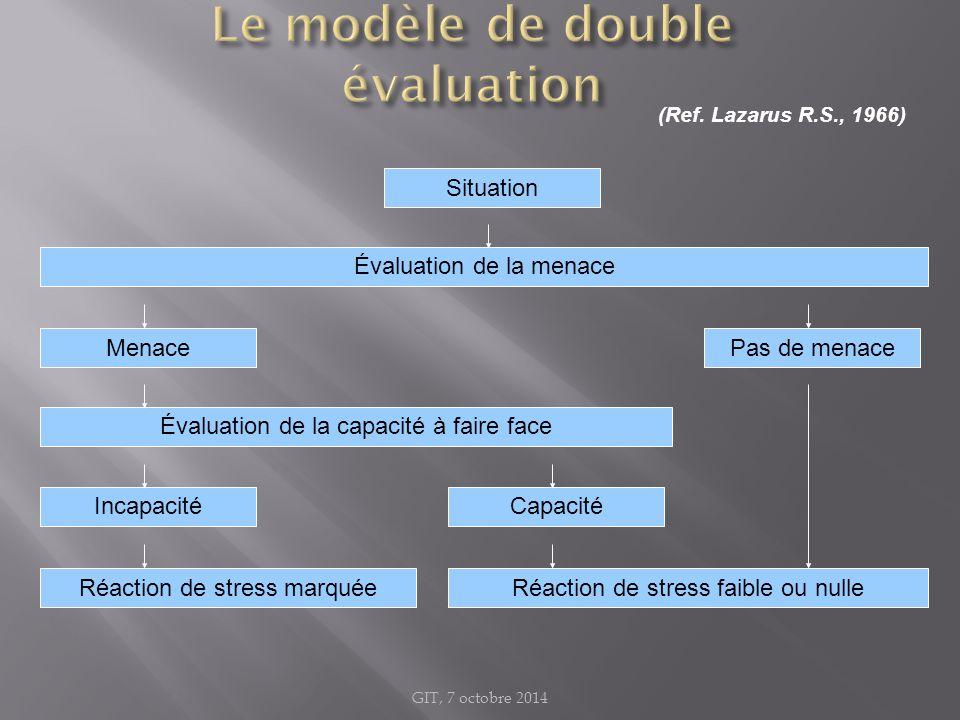 Le modèle de double évaluation