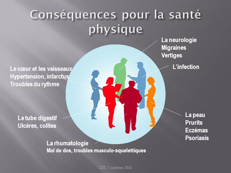Conséquences pour la santé physique