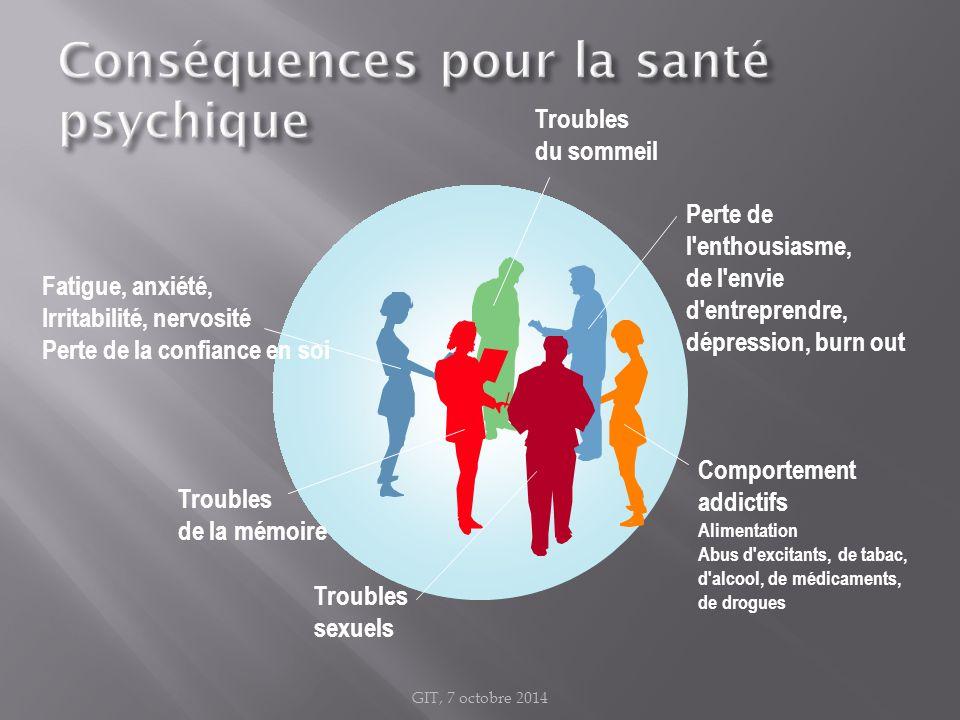 Conséquences pour la santé psychique