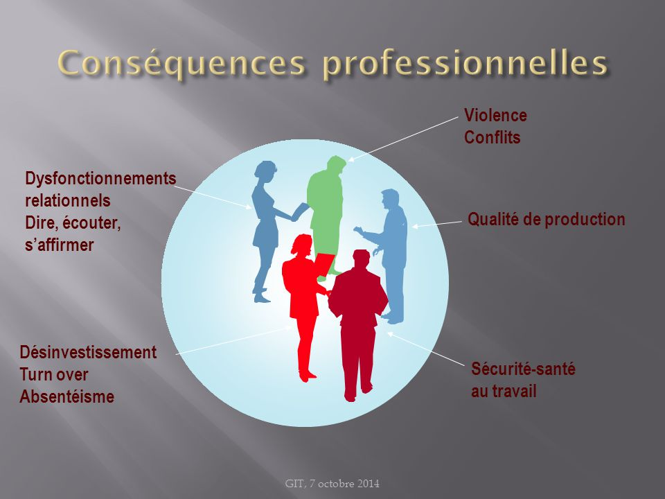 Conséquences professionnelles