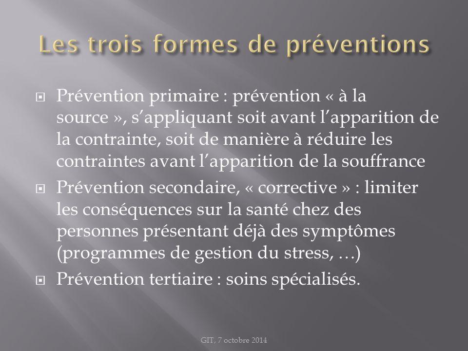 Les trois formes de préventions
