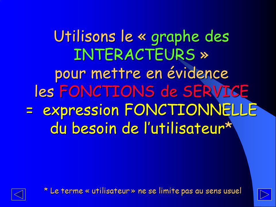 = expression FONCTIONNELLE du besoin de l'utilisateur*