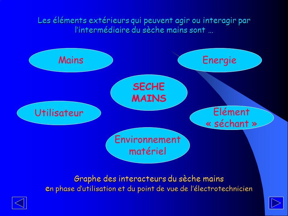 Mains Energie SECHE MAINS Utilisateur Elément « séchant »