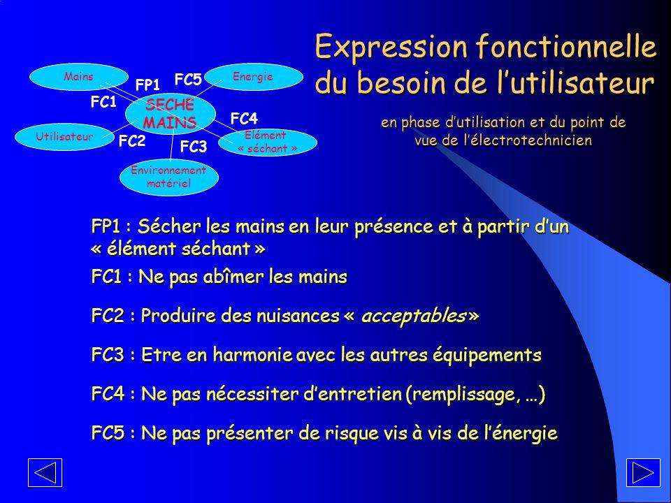 Expression fonctionnelle du besoin de l'utilisateur