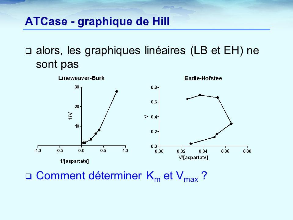 ATCase - graphique de Hill