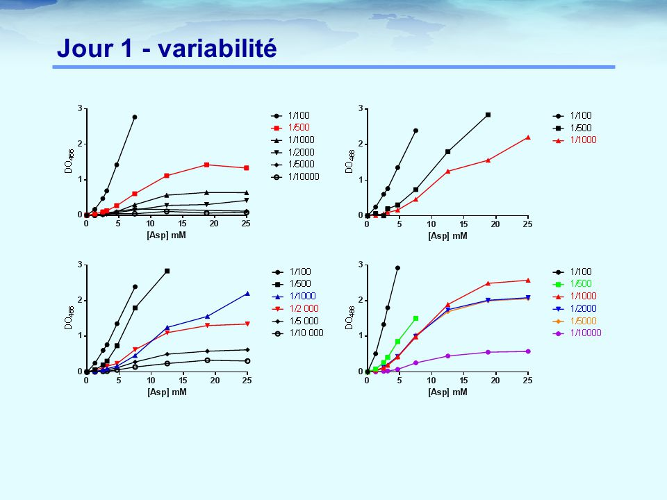 Jour 1 - variabilité