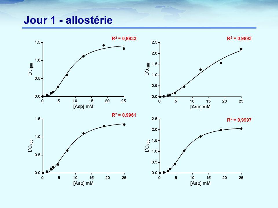 Jour 1 - allostérie R2 = 0,9933 R2 = 0,9893 R2 = 0,9961 R2 = 0,9997