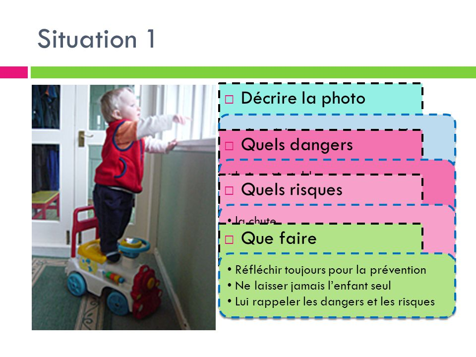 Situation 1 Décrire la photo Quels dangers Quels risques Que faire