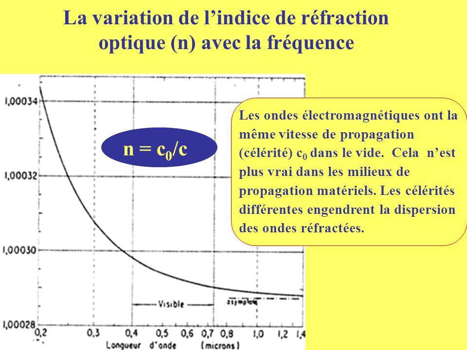 La variation de l'indice de réfraction optique (n) avec la fréquence