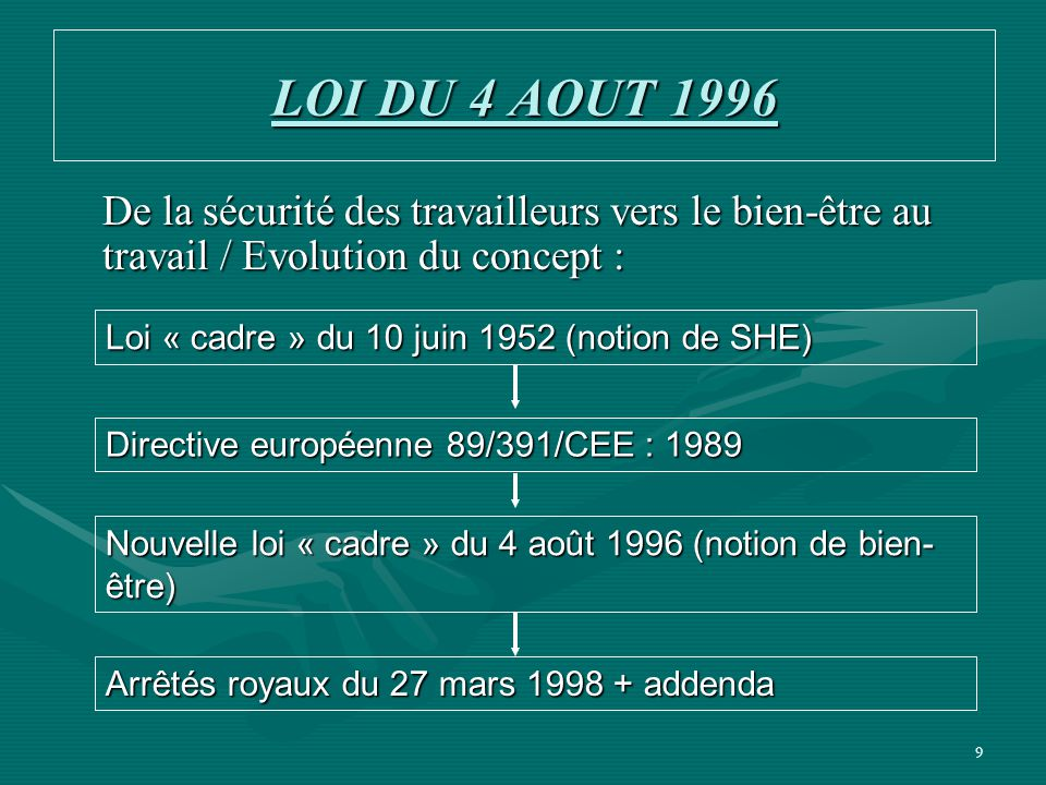 LOI DU 4 AOUT 1996 De la sécurité des travailleurs vers le bien-être au travail / Evolution du concept :