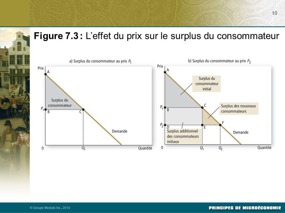 Figure 7.3 : L'effet du prix sur le surplus du consommateur