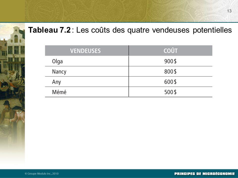 Tableau 7.2 : Les coûts des quatre vendeuses potentielles