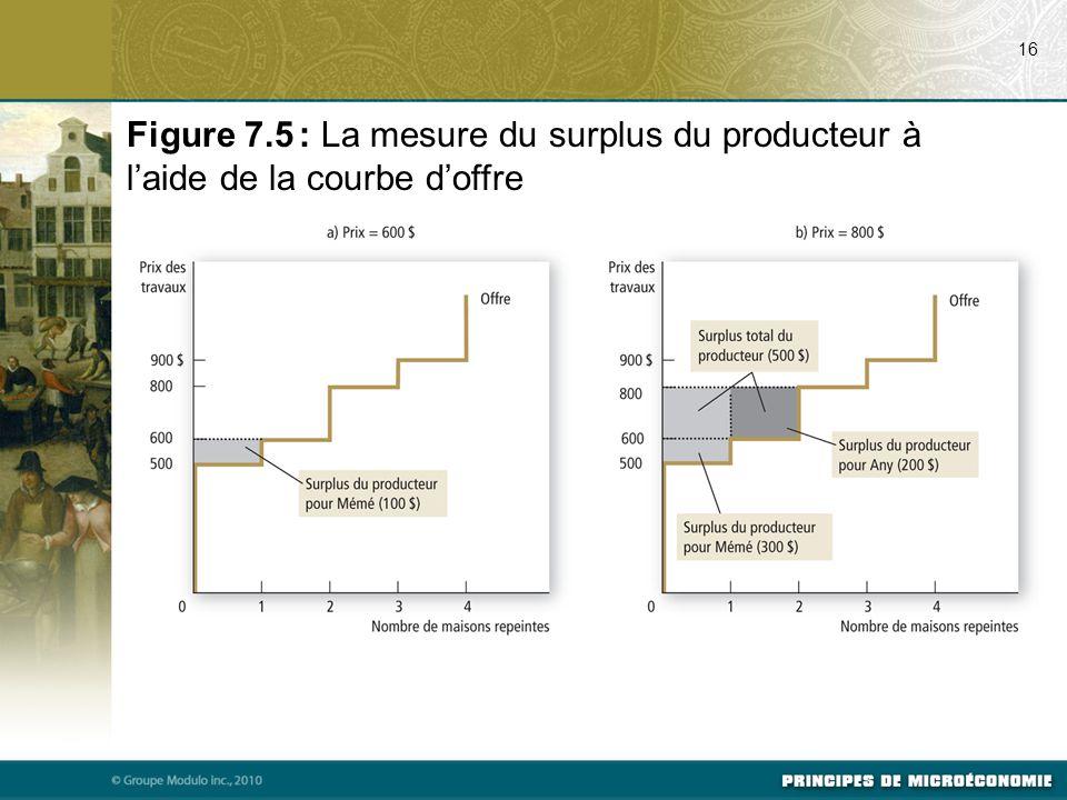 07/23/09 16. Figure 7.5 : La mesure du surplus du producteur à l'aide de la courbe d'offre. Svp voir p. 150 du manuel.
