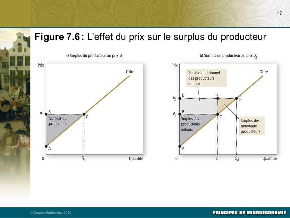Figure 7.6 : L'effet du prix sur le surplus du producteur