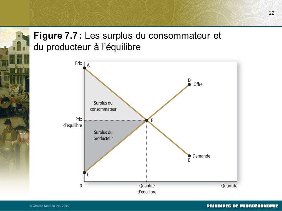07/23/09 22. Figure 7.7 : Les surplus du consommateur et du producteur à l'équilibre. Svp voir p. 152 du manuel.