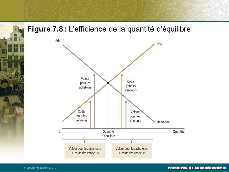 Figure 7.8 : L'efficience de la quantité d'équilibre