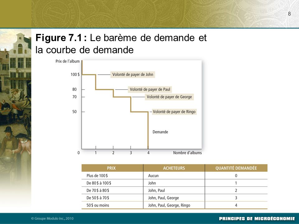 Figure 7.1 : Le barème de demande et la courbe de demande