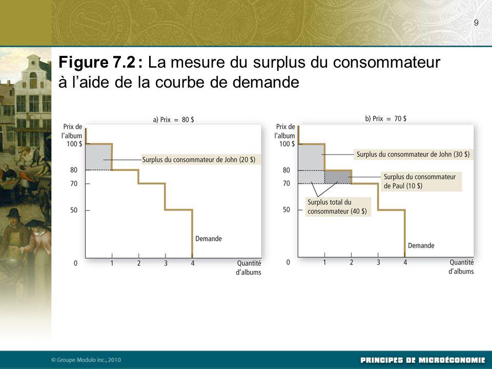 07/23/09 9. Figure 7.2 : La mesure du surplus du consommateur à l'aide de la courbe de demande. Svp voir p. 145 du manuel.