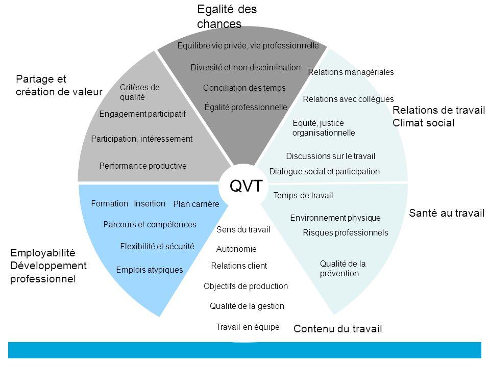 QVT Egalité des chances Partage et création de valeur