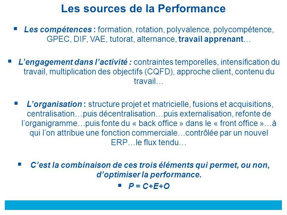Les sources de la Performance