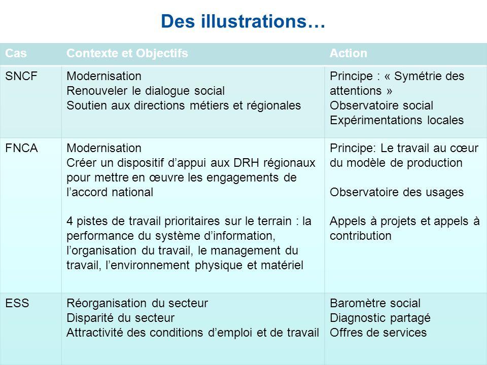 Des illustrations… Cas Contexte et Objectifs Action SNCF Modernisation