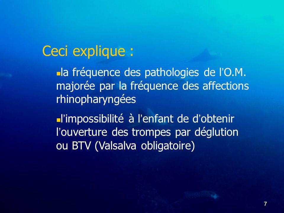 Ceci explique : la fréquence des pathologies de l'O.M. majorée par la fréquence des affections rhinopharyngées.
