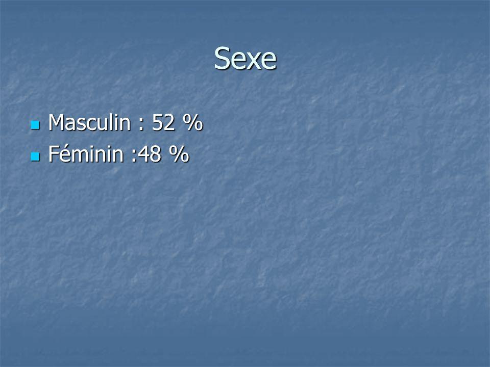 Sexe Masculin : 52 % Féminin :48 %