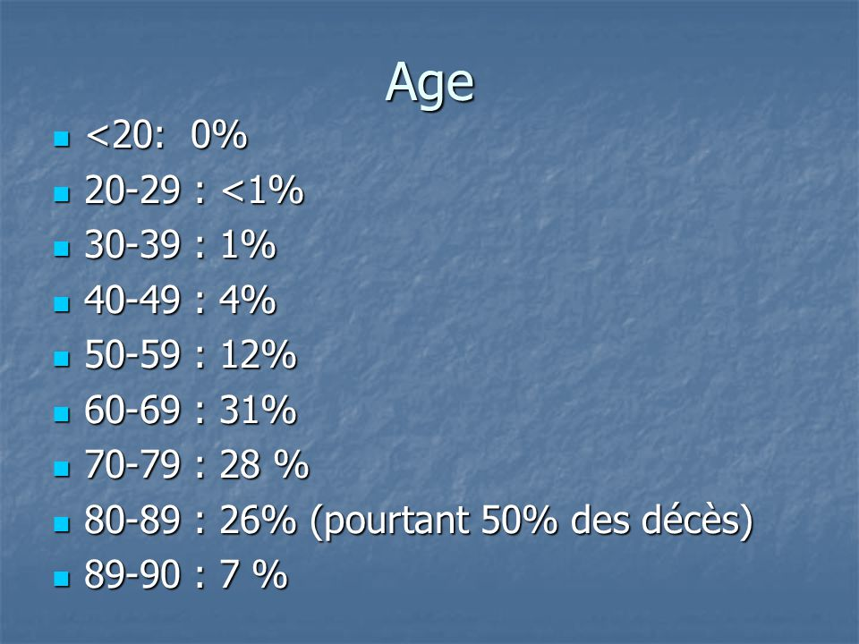 Age <20: 0% 20-29 : <1% 30-39 : 1% 40-49 : 4% 50-59 : 12%