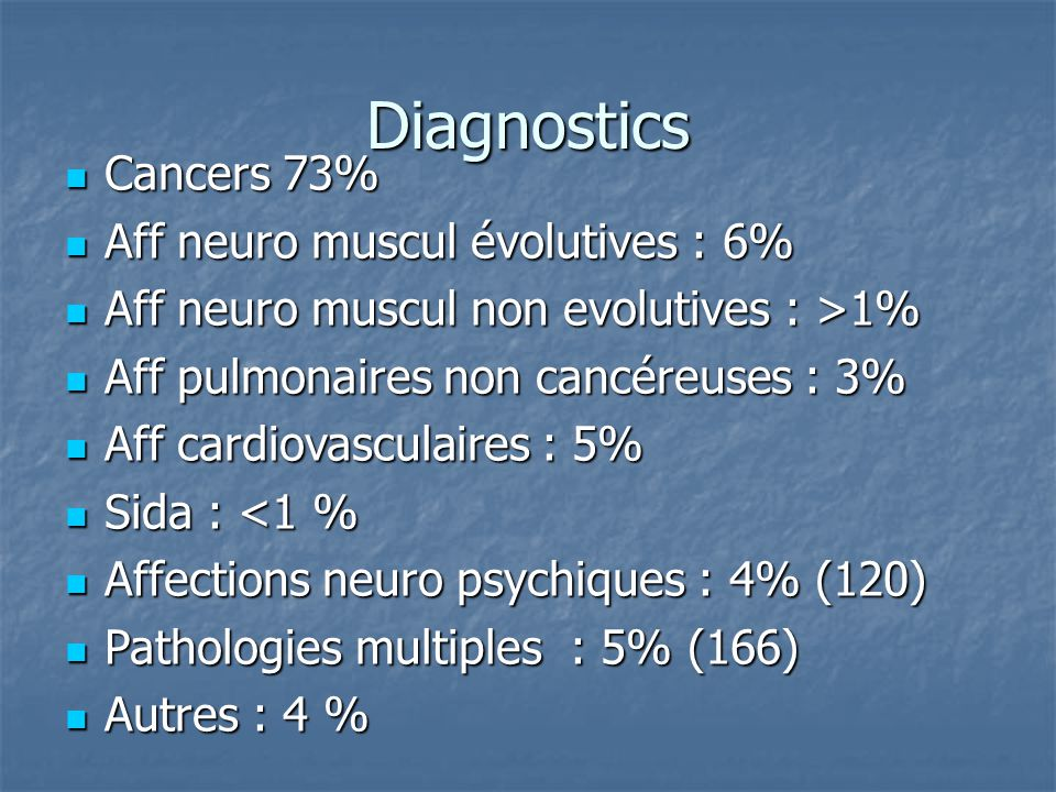 Diagnostics Cancers 73% Aff neuro muscul évolutives : 6%