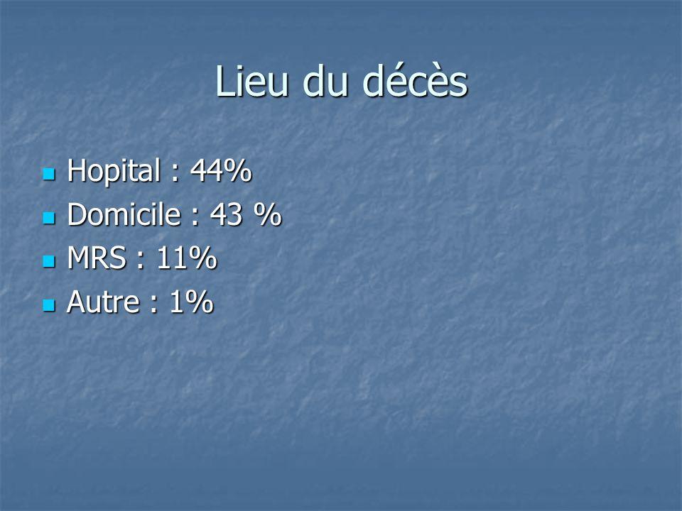 Lieu du décès Hopital : 44% Domicile : 43 % MRS : 11% Autre : 1%