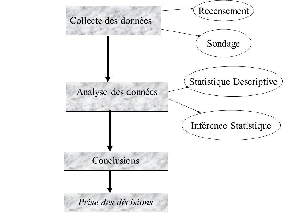 Statistique Descriptive Analyse des données