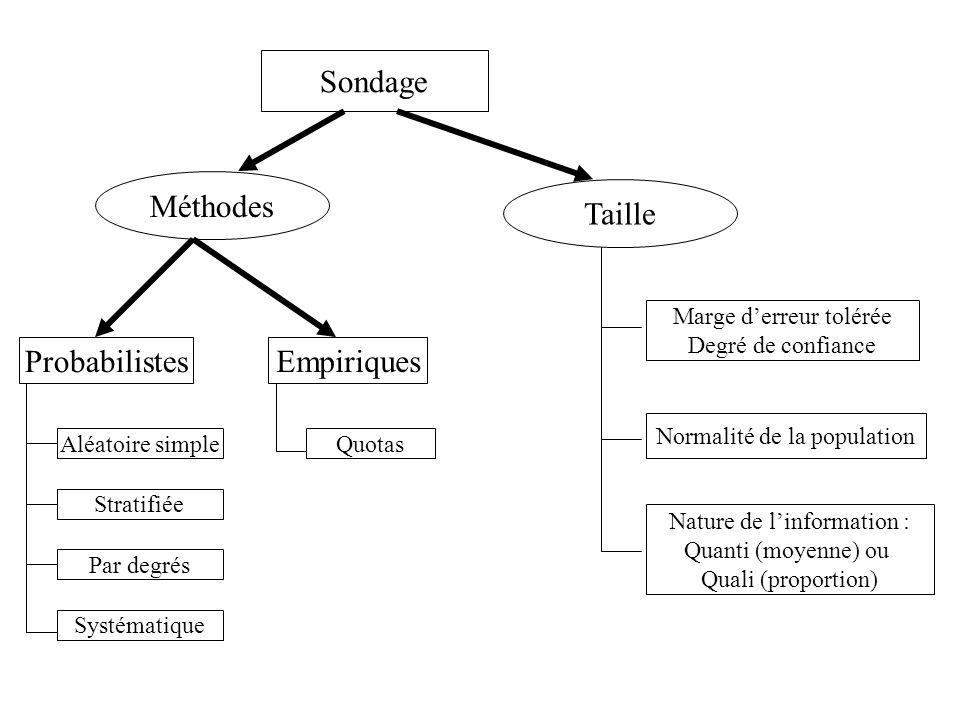 Sondage Méthodes Taille Probabilistes Empiriques