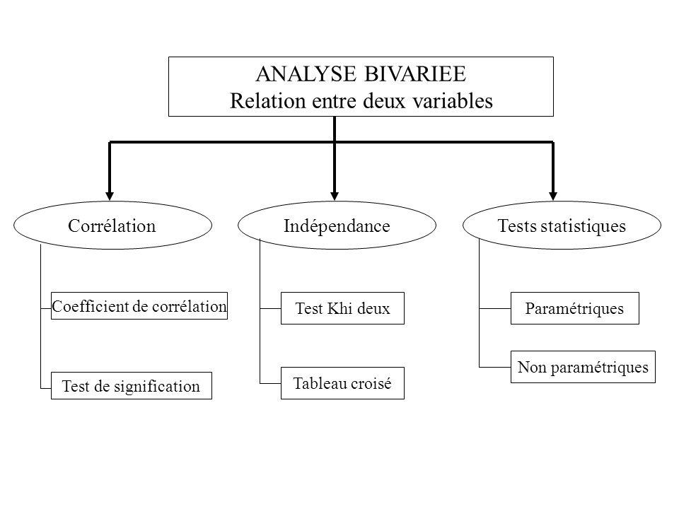 Relation entre deux variables