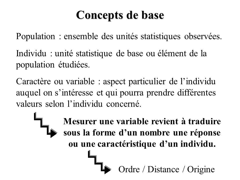 Concepts de base Population : ensemble des unités statistiques observées. Individu : unité statistique de base ou élément de la population étudiées.