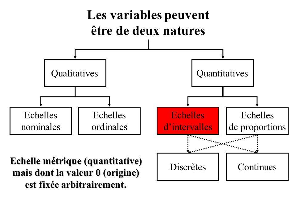 Les variables peuvent être de deux natures