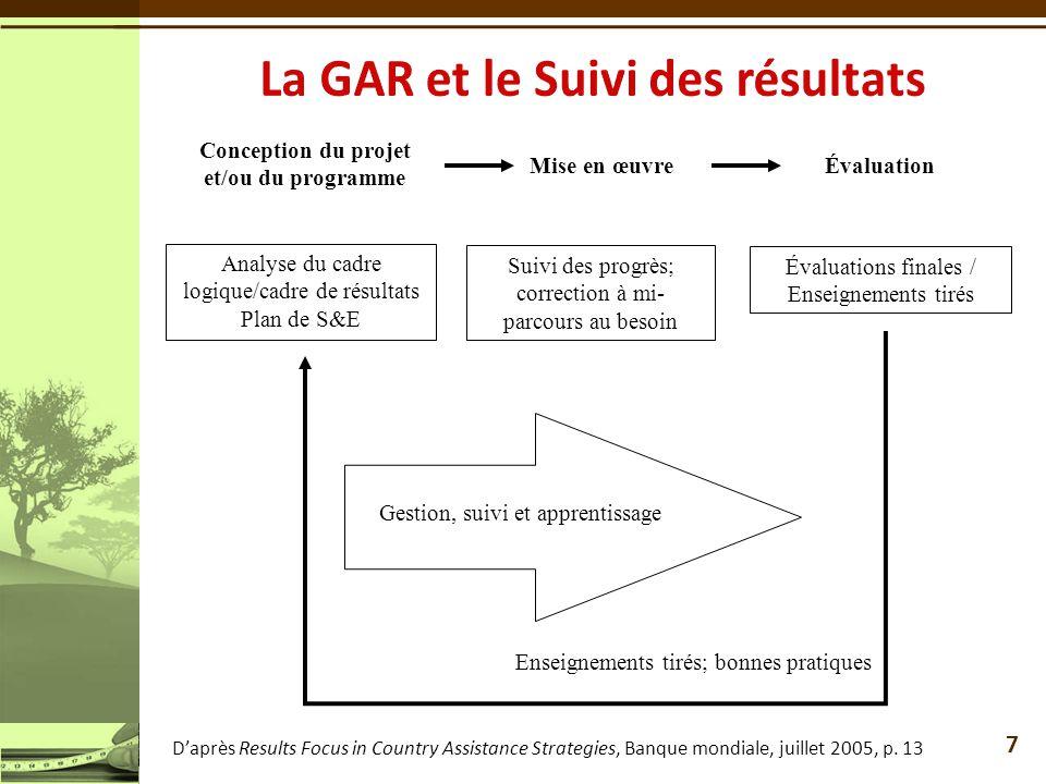 La GAR et le Suivi des résultats
