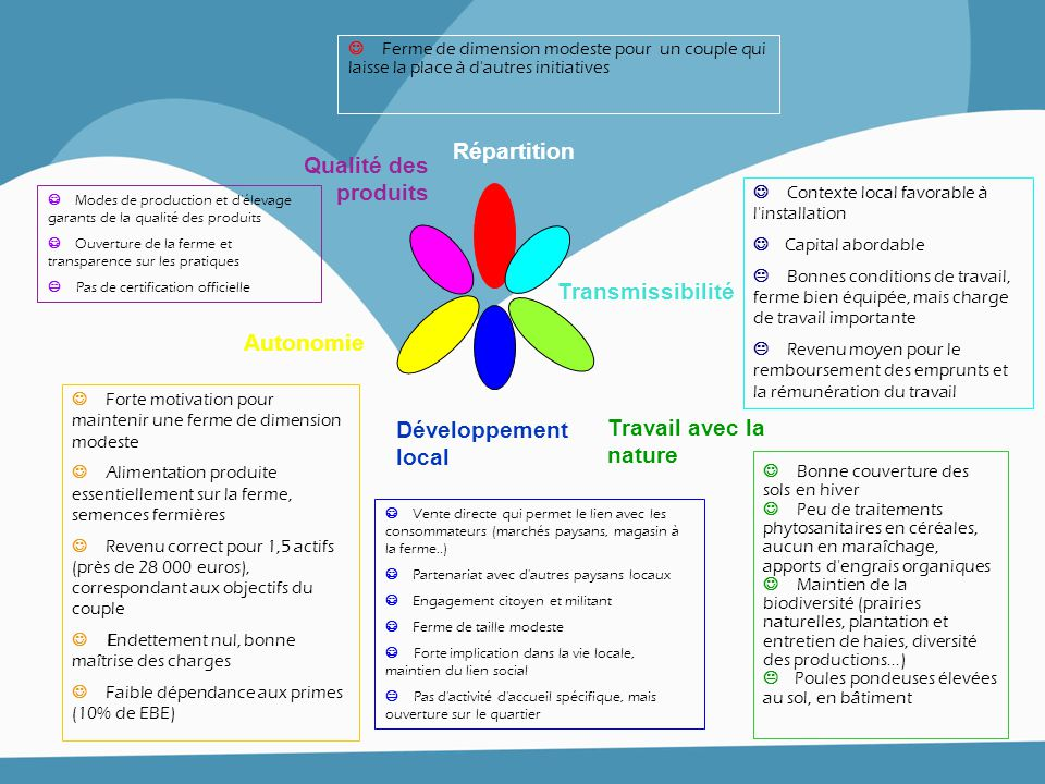 Répartition Qualité des produits Transmissibilité Autonomie