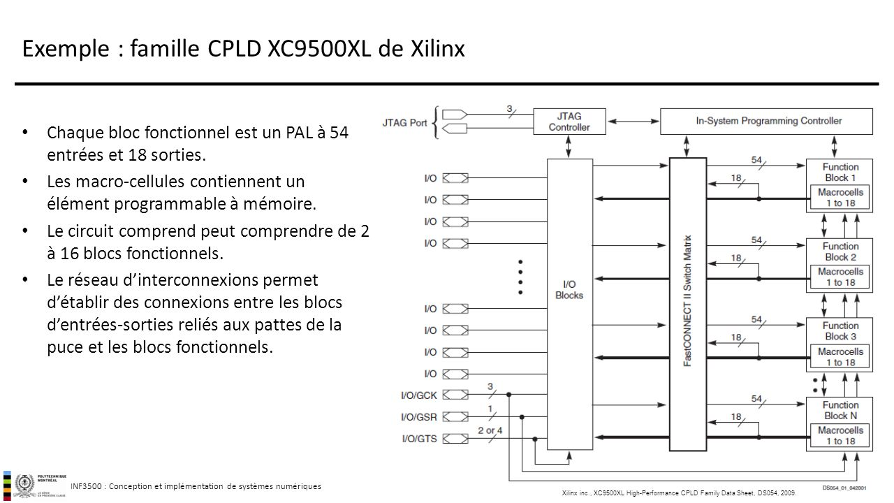 Exemple : famille CPLD XC9500XL de Xilinx