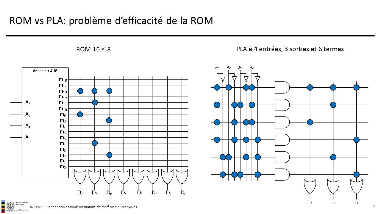 ROM vs PLA: problème d'efficacité de la ROM