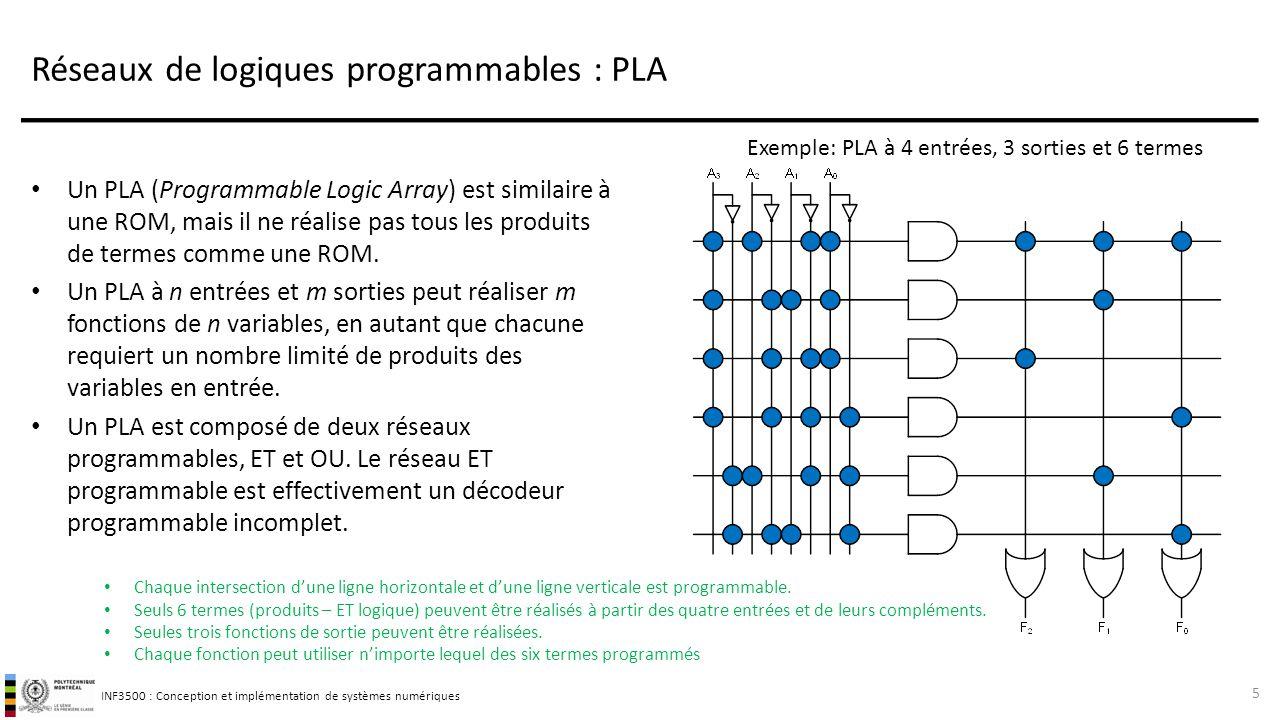 Réseaux de logiques programmables : PLA