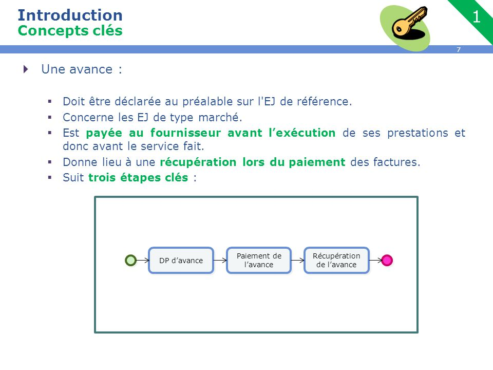 Introduction Concepts clés
