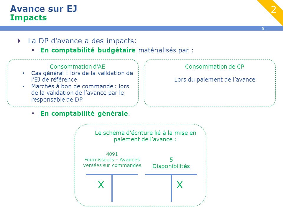2 X X Avance sur EJ Impacts La DP d'avance a des impacts: