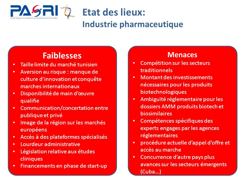 Etat des lieux: Industrie pharmaceutique