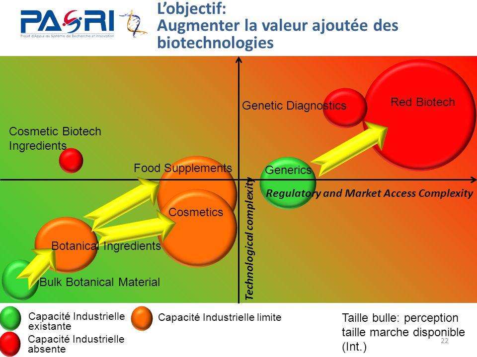 Augmenter la valeur ajoutée des biotechnologies
