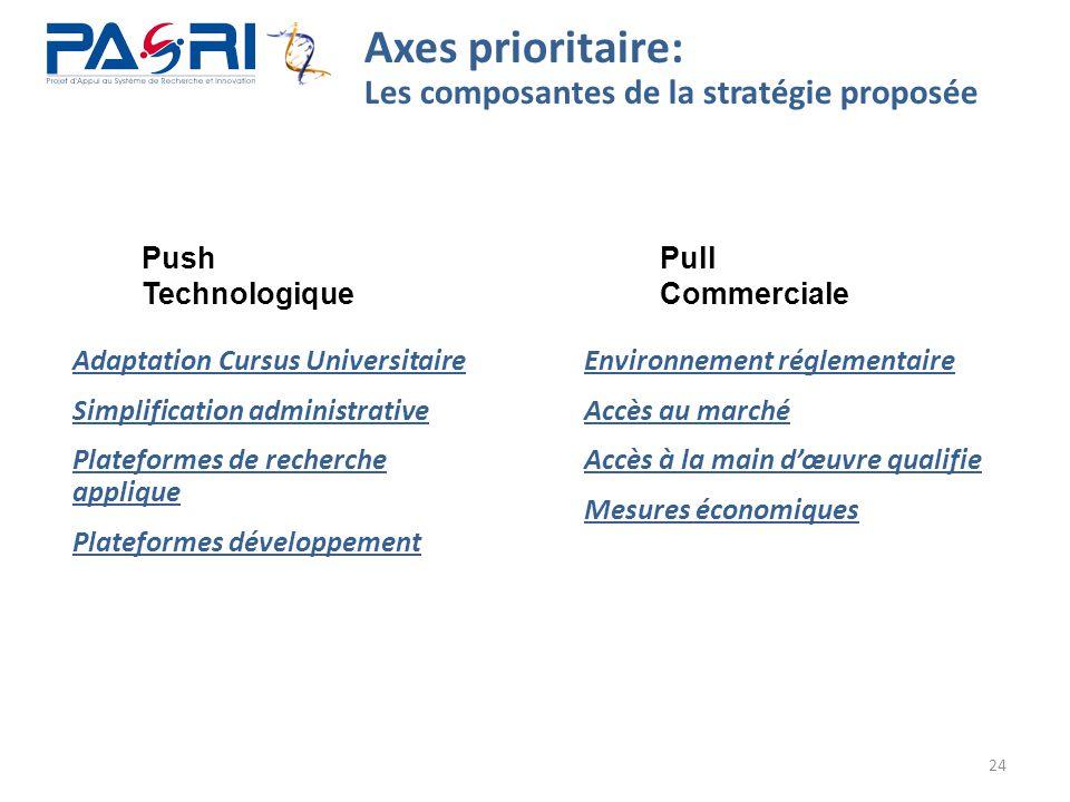 Axes prioritaire: Les composantes de la stratégie proposée