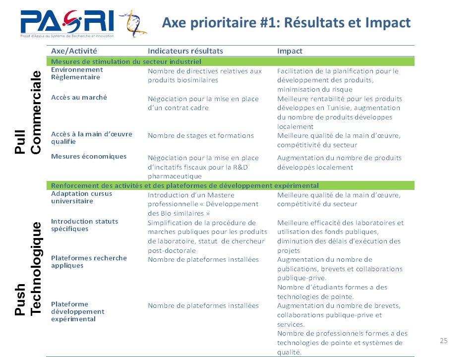 Axe prioritaire #1: Résultats et Impact