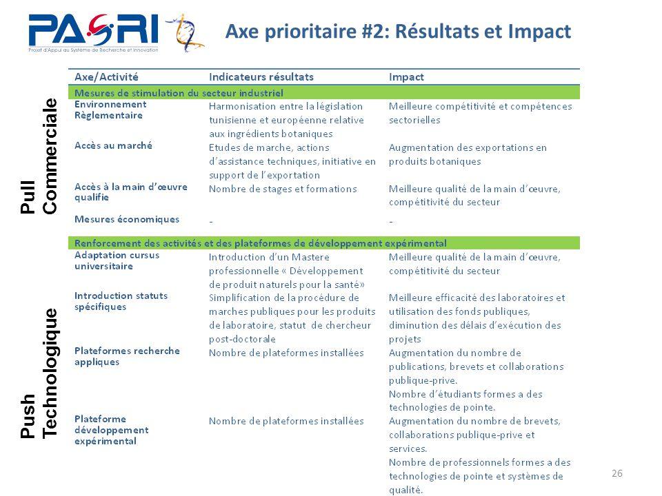 Axe prioritaire #2: Résultats et Impact