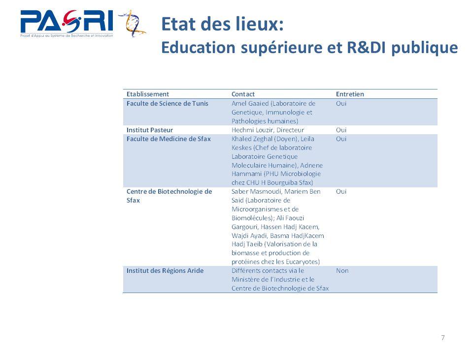 Etat des lieux: Education supérieure et R&DI publique